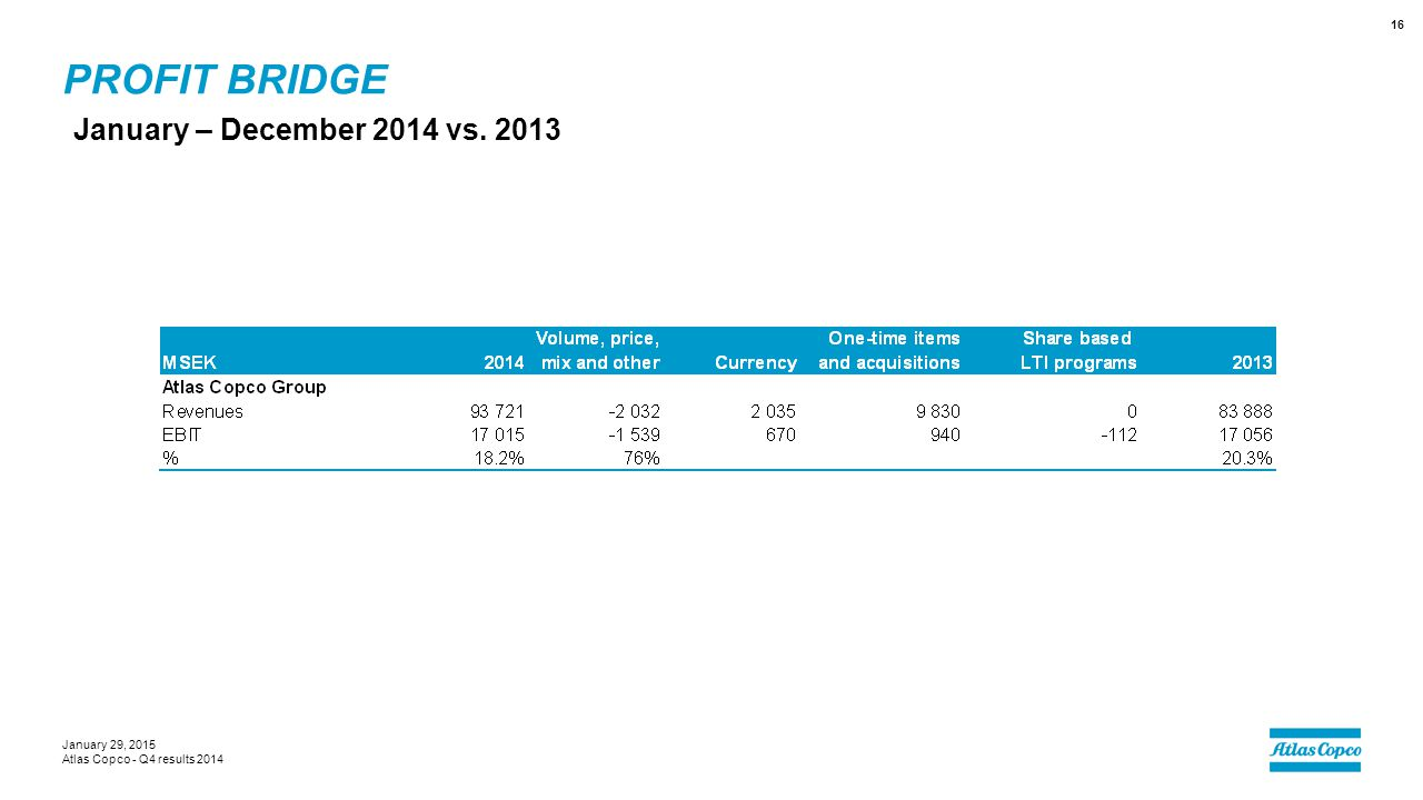 PROFIT BRIDGE January – December 2014 vs. 2013 January 29, 2015 Atlas Copco - Q4 results 2014 16