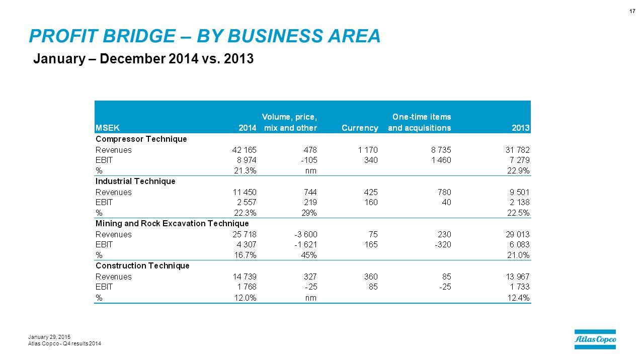 PROFIT BRIDGE – BY BUSINESS AREA January – December 2014 vs. 2013 January 29, 2015 Atlas Copco - Q4 results 2014 17