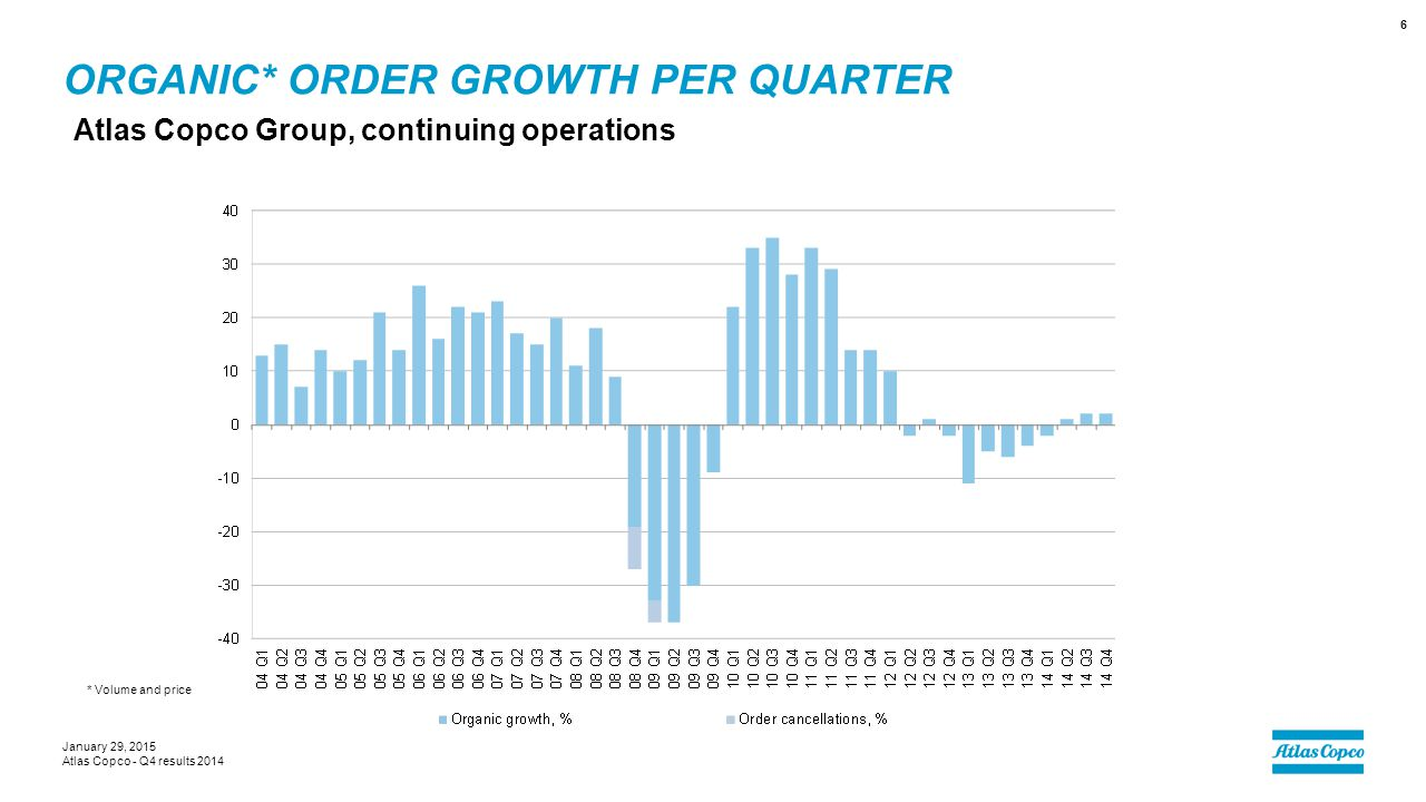 ORGANIC* ORDER GROWTH PER QUARTER Atlas Copco Group, continuing operations January 29, 2015 Atlas Copco - Q4 results 2014 6 * Volume and price