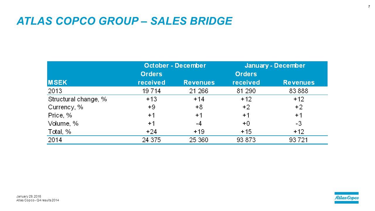ATLAS COPCO GROUP – SALES BRIDGE January 29, 2015 Atlas Copco - Q4 results 2014 7