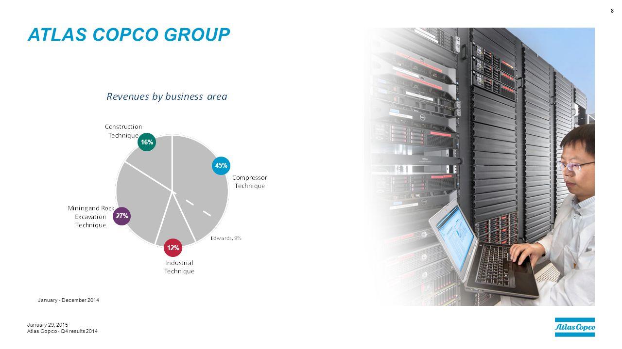 ATLAS COPCO GROUP January 29, 2015 Atlas Copco - Q4 results 2014 8 12% 27% 16% 45% January - December 2014