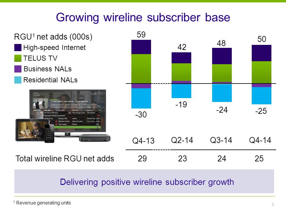 Growing wireline subscriber base 8 TELUS TV Residential NALs High-speed Internet Total wireline RGU net adds Q2-14 2324 -19 -24 48 42 Q3-14Q4-14 25 -25 50 -30 59 Q4-13 29 Business NALs Delivering positive wireline subscriber growth RGU 1 net adds (000s) 1 Revenue generating units