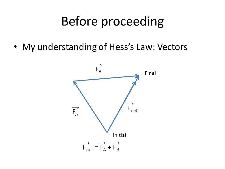 Before proceeding My understanding of Hess's Law: Vectors Initial Final F net FAFA FBFB F net = F A + F B