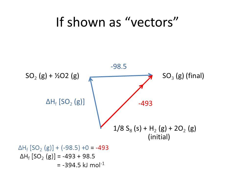 If shown as vectors ΔH f [SO 2 (g)] -98.5 -493 SO 2 (g) + ½O2 (g)SO 3 (g) (final) 1/8 S 8 (s) + H 2 (g) + 2O 2 (g) (initial) ΔH f [SO 2 (g)] + (-98.5) +0 = -493 ΔH f [SO 2 (g)] = -493 + 98.5 = -394.5 kJ mol -1
