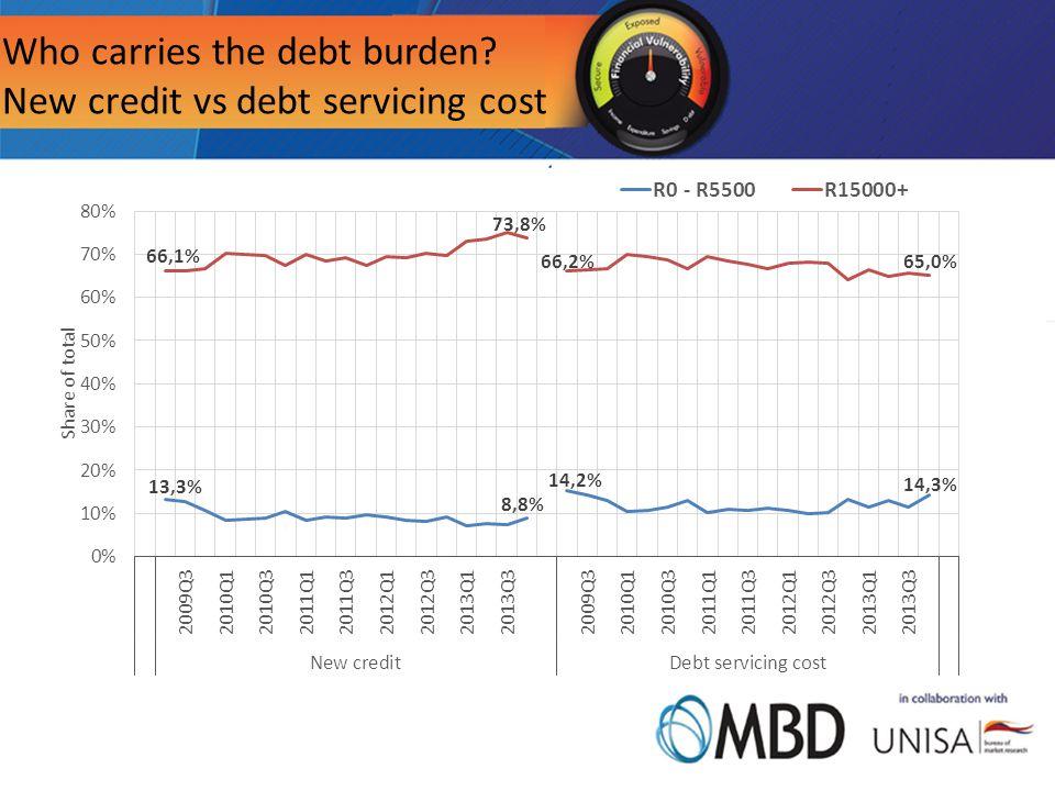 Who carries the debt burden New credit vs debt servicing cost