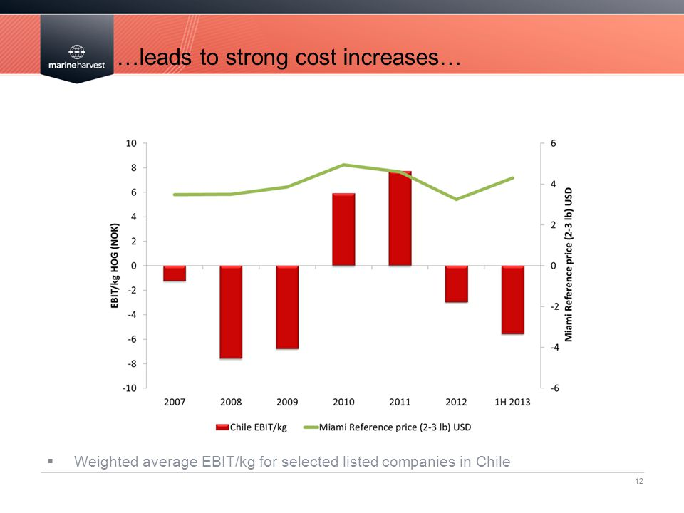 12 …leads to strong cost increases…  Weighted average EBIT/kg for selected listed companies in Chile