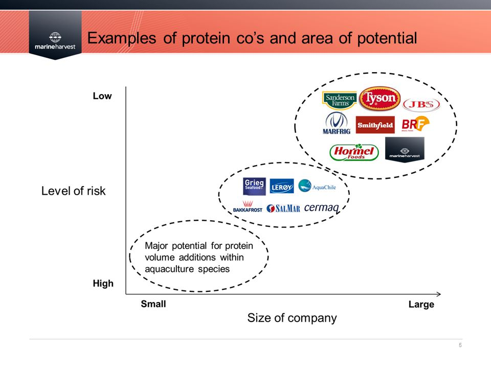 Examples of protein co's and area of potential 5
