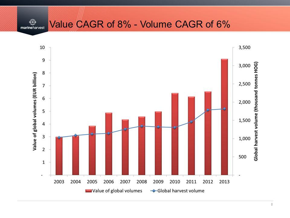 8 Value CAGR of 8% - Volume CAGR of 6%