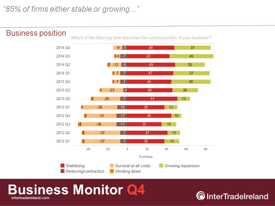 Business Monitor Q4 Business position 85% of firms either stable or growing... Which of the following best describes the current position of your business