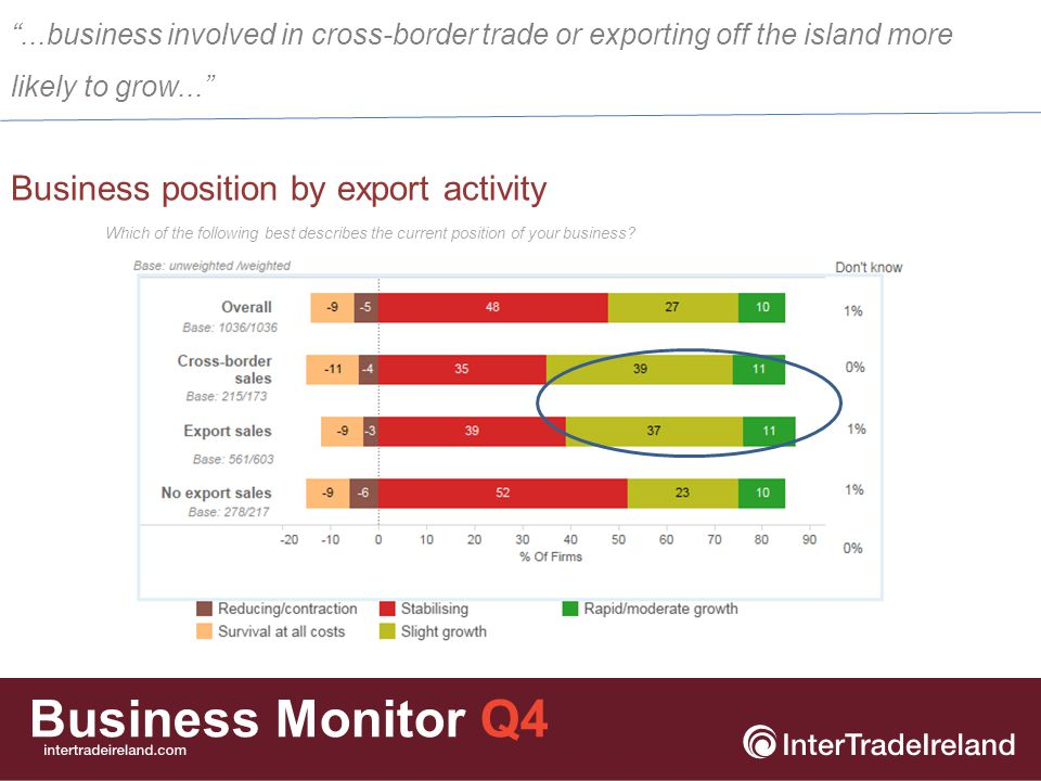 Business Monitor Q4 Business position by export activity Which of the following best describes the current position of your business.