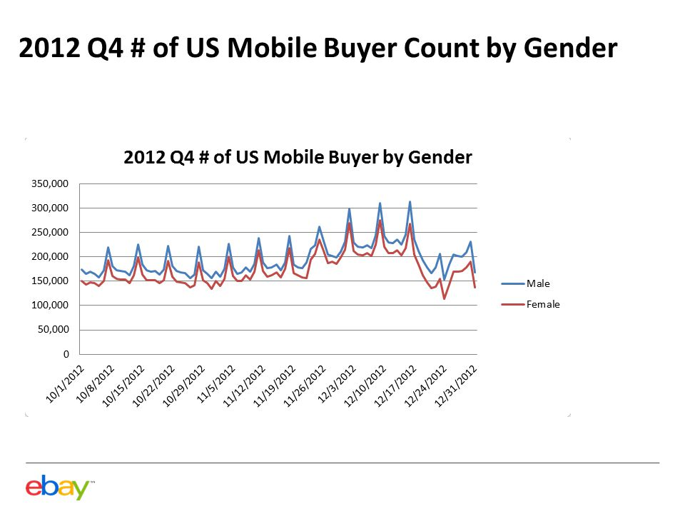2012 Q4 # of US Mobile Buyer Count by Gender