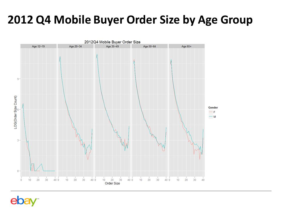 2012 Q4 Mobile Buyer Order Size by Age Group