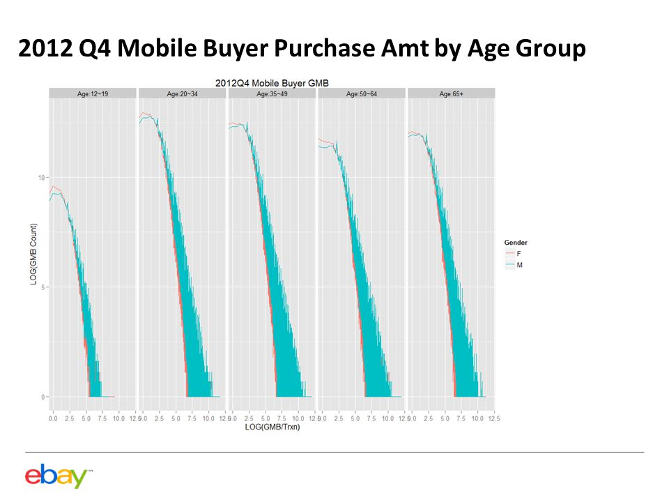 2012 Q4 Mobile Buyer Purchase Amt by Age Group