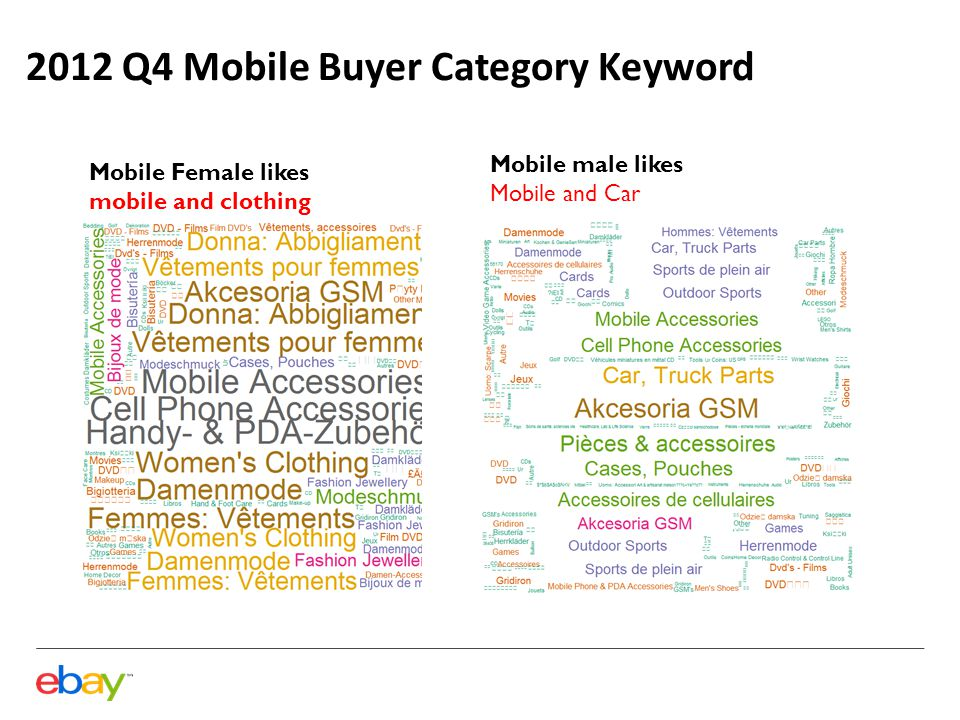 2012 Q4 Mobile Buyer Category Keyword Mobile Female likes mobile and clothing Mobile male likes Mobile and Car