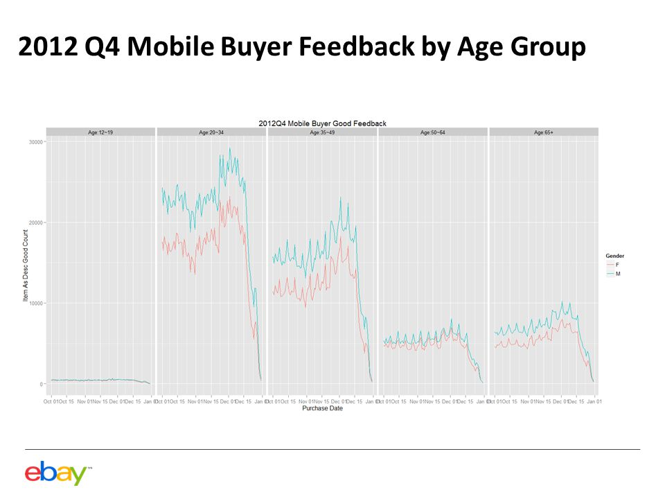 2012 Q4 Mobile Buyer Feedback by Age Group