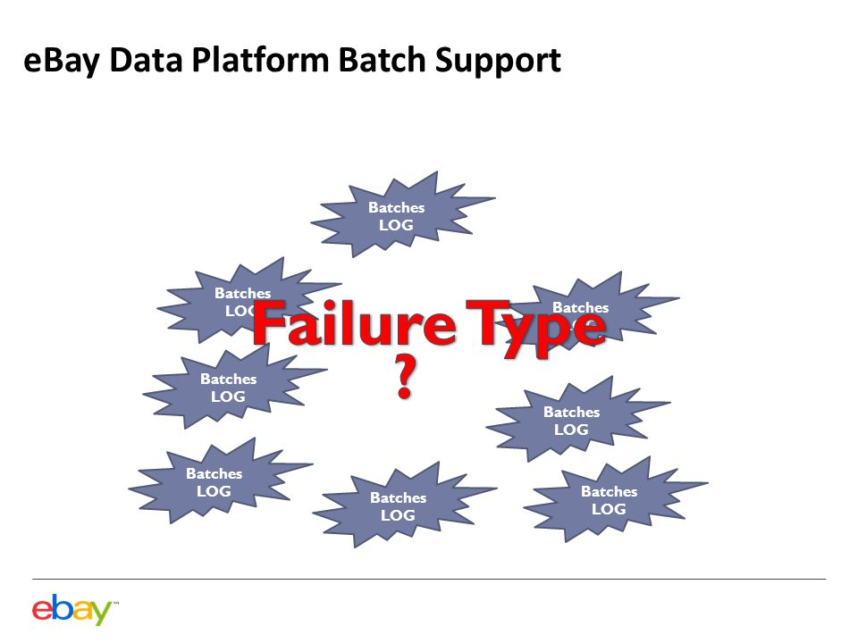 eBay Data Platform Batch Support Batches LOG