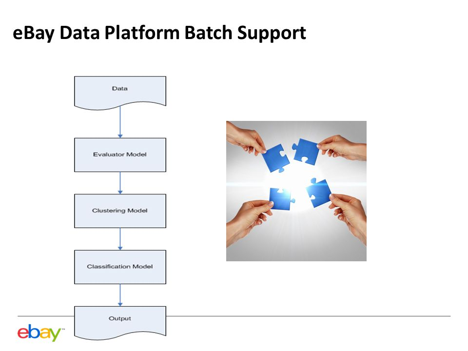 eBay Data Platform Batch Support