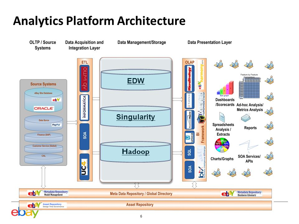 Data Platforms Data Warehouse + Behavioral Data Warehouse + Behavioral Singularity Data Warehouse Semi-structured/ SQL++ Structured/ SQL Low End Enterprise-class System Contextual-Complex Analytics Deep, Seasonal, Consumable Data Sets Production Data Warehousing Large Concurrent User-base Discover & Explore Analyze & Report 150+ concurrent users 500+ concurrent users Enterprise-class System 5-10 concurrent users Unstructured / JAVA&C Structure the Unstructured Detect Patterns Hadoop Commodity Hardware System 6+PB 40+PB 20+PB EDW Ab InitioUC4SOA Data Integration Informatica