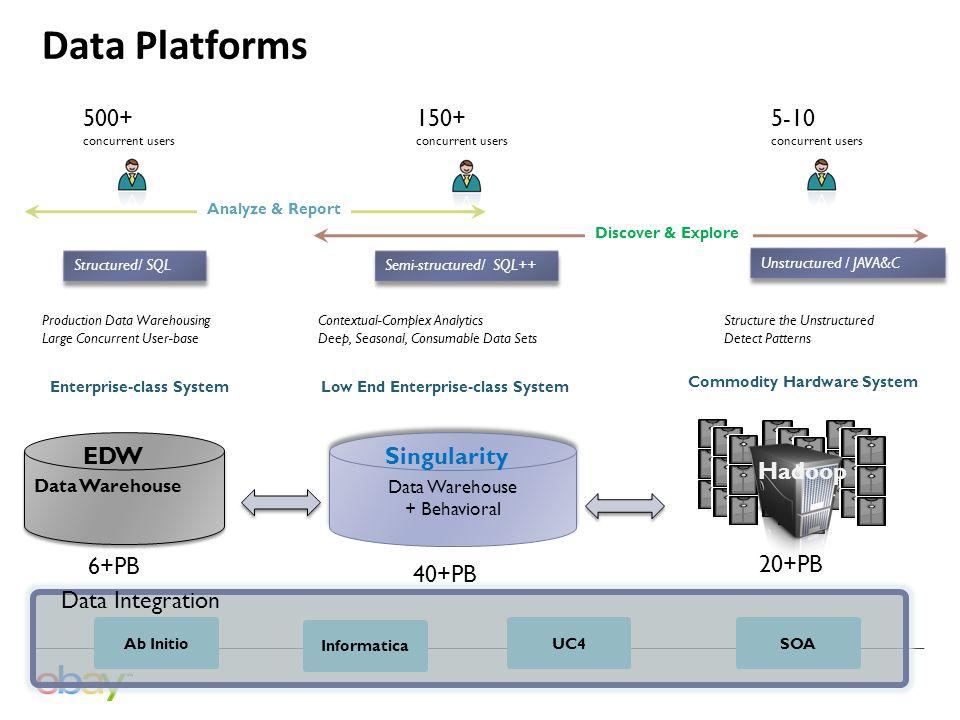 eBay Data Platform Batch Monitoring Center