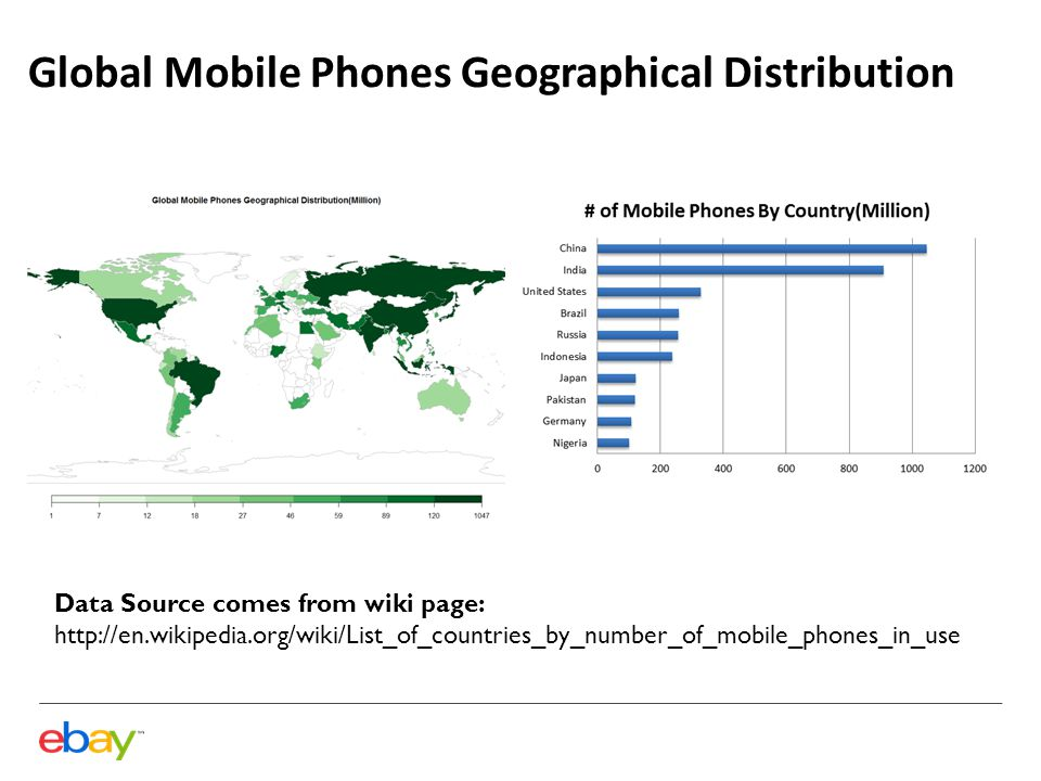 2012 Q4 EBAY Mobile Buyers Geological Distribution