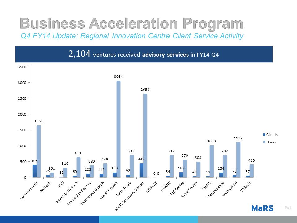 Memory at Work Q4 FY14 Update: Regional Innovation Centre Client Service Activity Pg 8 2,104 ventures received advisory services in FY14 Q4