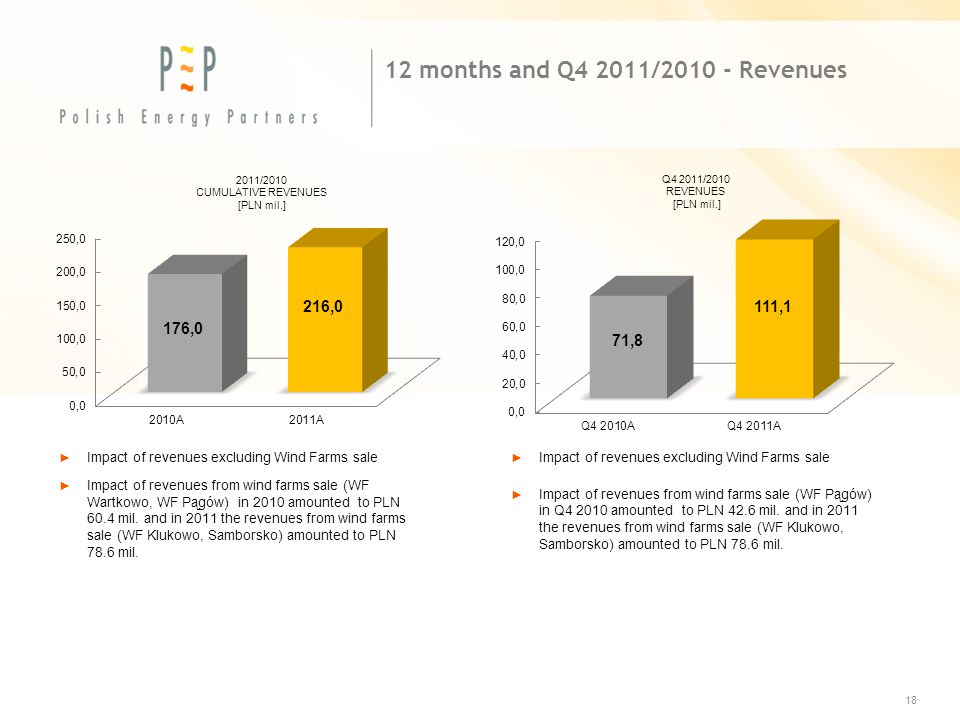 18 12 months and Q4 2011/2010 - Revenues 18 ► Impact of revenues excluding Wind Farms sale ► Impact of revenues from wind farms sale (WF Wartkowo, WF Pągów) in 2010 amounted to PLN 60.4 mil.