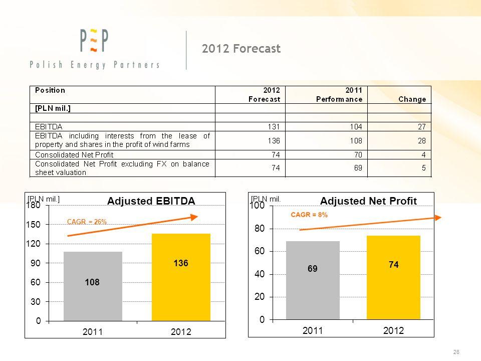 2012 Forecast 26 CAGR = 26%