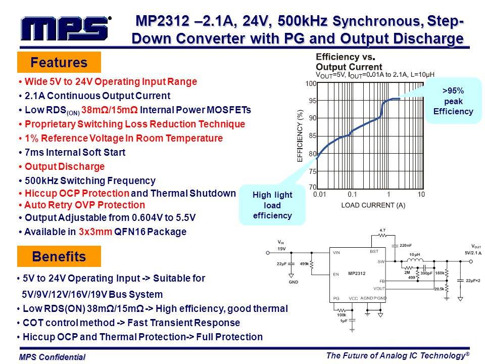 The Future of Analog IC Technology ® MPS Confidential Features Wide 5V to 24V Operating Input Range 2.1A Continuous Output Current Low RDS (ON) 38mΩ/15mΩ Internal Power MOSFETs Proprietary Switching Loss Reduction Technique 1% Reference Voltage In Room Temperature 7ms Internal Soft Start Output Discharge 500kHz Switching Frequency Hiccup OCP Protection and Thermal Shutdown Auto Retry OVP Protection Output Adjustable from 0.604V to 5.5V Available in 3x3mm QFN16 Package Benefits 5V to 24V Operating Input -> Suitable for 5V/9V/12V/16V/19V Bus System Low RDS(ON) 38mΩ/15mΩ -> High efficiency, good thermal COT control method -> Fast Transient Response Hiccup OCP and Thermal Protection-> Full Protection MP2312 –2.1A, 24V, 500kHz Synchronous, Step- Down Converter with PG and Output Discharge >95% peak Efficiency High light load efficiency
