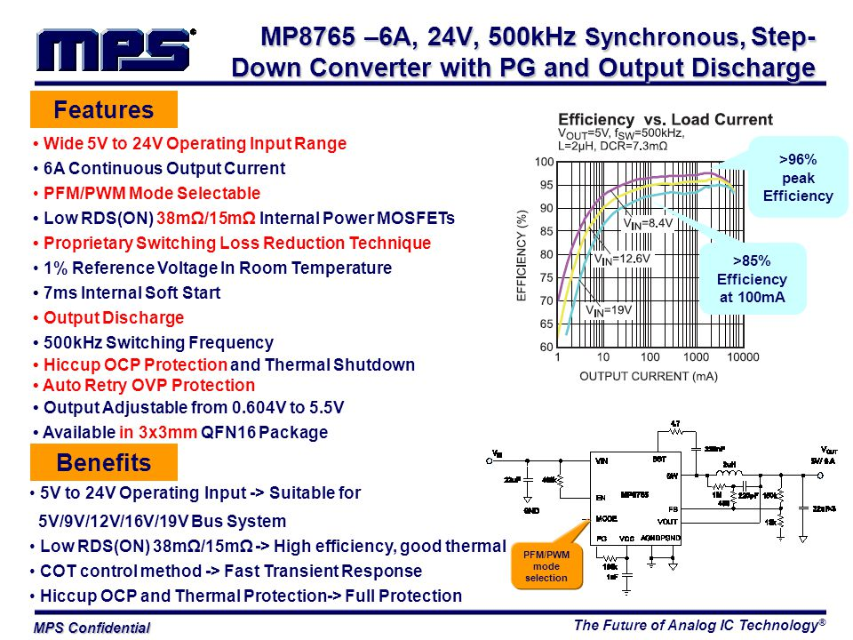 The Future of Analog IC Technology ® MPS Confidential Features Wide 5V to 24V Operating Input Range 6A Continuous Output Current PFM/PWM Mode Selectable Low RDS(ON) 38mΩ/15mΩ Internal Power MOSFETs Proprietary Switching Loss Reduction Technique 1% Reference Voltage In Room Temperature 7ms Internal Soft Start Output Discharge 500kHz Switching Frequency Hiccup OCP Protection and Thermal Shutdown Auto Retry OVP Protection Output Adjustable from 0.604V to 5.5V Available in 3x3mm QFN16 Package Benefits 5V to 24V Operating Input -> Suitable for 5V/9V/12V/16V/19V Bus System Low RDS(ON) 38mΩ/15mΩ -> High efficiency, good thermal COT control method -> Fast Transient Response Hiccup OCP and Thermal Protection-> Full Protection MP8765 –6A, 24V, 500kHz Synchronous, Step- Down Converter with PG and Output Discharge >96% peak Efficiency >85% Efficiency at 100mA PFM/PWM mode selection