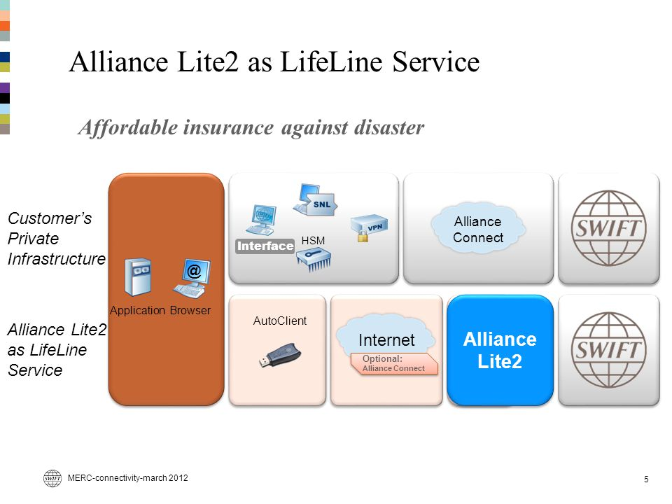 Alliance Lite2 as LifeLine Service Affordable insurance against disaster MERC-connectivity-march 2012 Alliance Connect HSM Customer's Private Infrastructure Interface Alliance Lite2 as LifeLine Service Browser @ Internet Optional: Alliance Connect AutoClient Alliance Lite2 5 Application