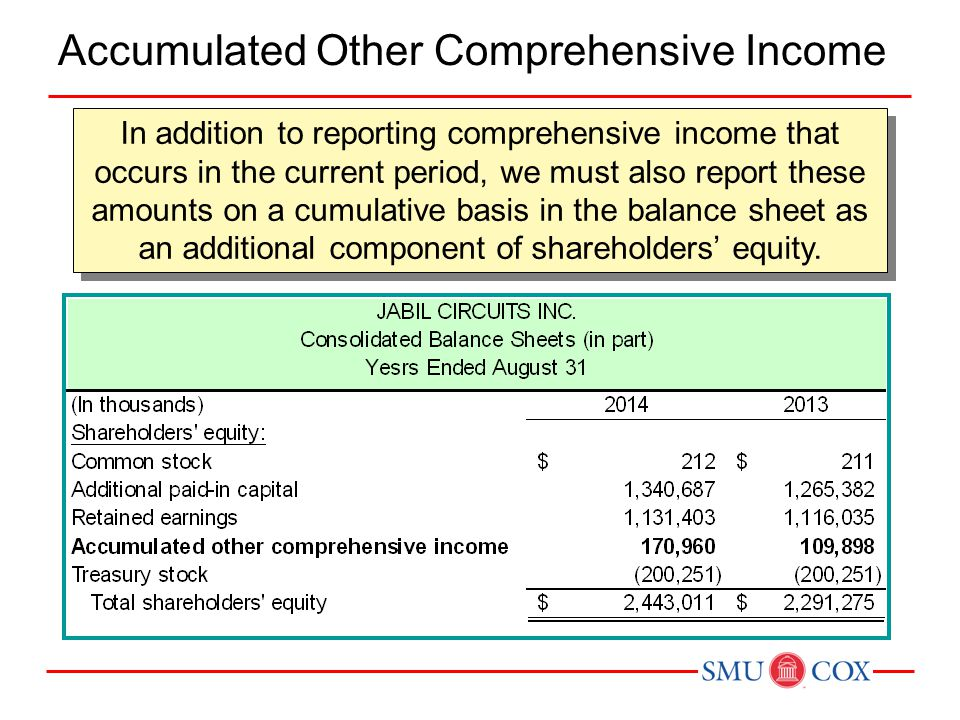 Accumulated Other Comprehensive Income In addition to reporting comprehensive income that occurs in the current period, we must also report these amou