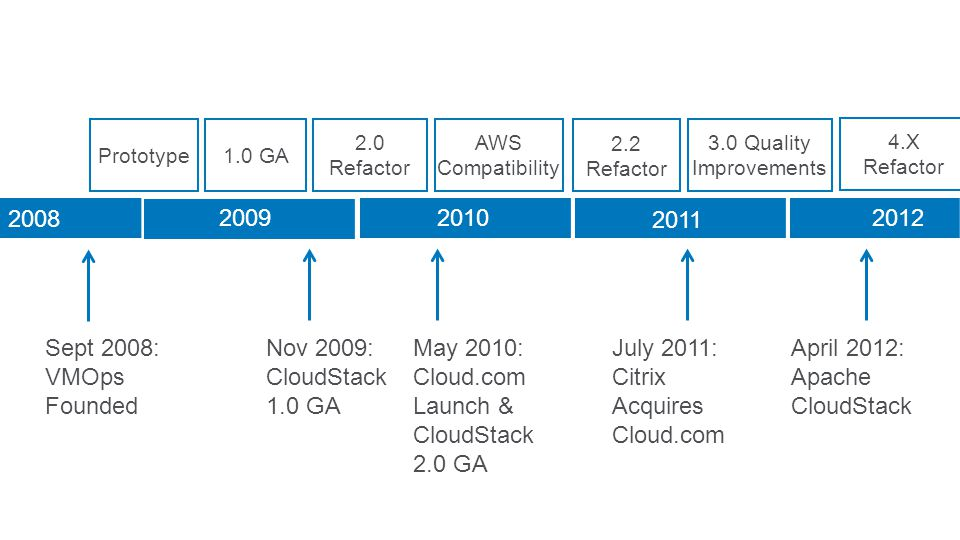 Prototype1.0 GA 2.0 Refactor AWS Compatibility 2.2 Refactor 3.0 Quality Improvements 2008 Sept 2008: VMOps Founded 2009 Nov 2009: CloudStack 1.0 GA 2010 May 2010: Cloud.com Launch & CloudStack 2.0 GA 2011 July 2011: Citrix Acquires Cloud.com 2012 April 2012: Apache CloudStack 4.X Refactor