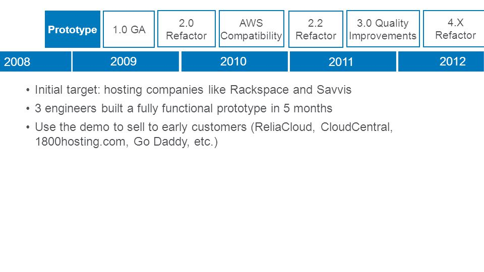 Initial target: hosting companies like Rackspace and Savvis 3 engineers built a fully functional prototype in 5 months Use the demo to sell to early customers (ReliaCloud, CloudCentral, 1800hosting.com, Go Daddy, etc.) Prototype1.0 GA 2.0 Refactor AWS Compatibility 2.2 Refactor 3.0 Quality Improvements 4.X Refactor 2008 20092010 2011 2012