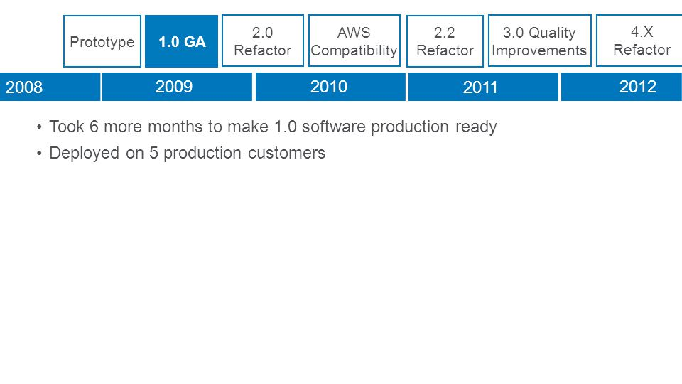 Took 6 more months to make 1.0 software production ready Deployed on 5 production customers 2.0 Refactor AWS Compatibility 2.2 Refactor 3.0 Quality Improvements 4.X Refactor 2008 20092010 2011 2012 Prototype1.0 GA