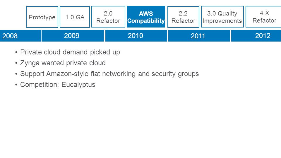 Private cloud demand picked up Zynga wanted private cloud Support Amazon-style flat networking and security groups Competition: Eucalyptus 2.0 Refactor AWS Compatibility 2.2 Refactor 3.0 Quality Improvements 4.X Refactor 2008 20092010 2011 2012 Prototype1.0 GA
