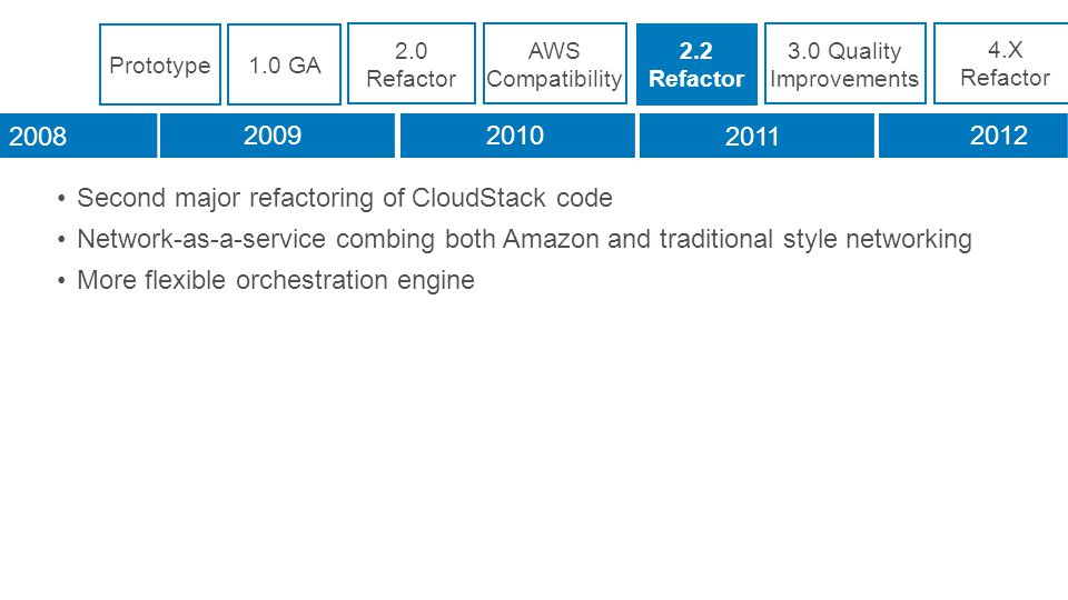 Second major refactoring of CloudStack code Network-as-a-service combing both Amazon and traditional style networking More flexible orchestration engine 2.0 Refactor 2.2 Refactor 3.0 Quality Improvements 4.X Refactor 2008 20092010 2011 2012 Prototype1.0 GA AWS Compatibility