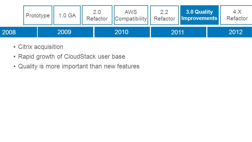 Citrix acquisition Rapid growth of CloudStack user base Quality is more important than new features 2.0 Refactor 3.0 Quality Improvements 4.X Refactor 2008 20092010 2011 2012 Prototype1.0 GA AWS Compatibility 2.2 Refactor