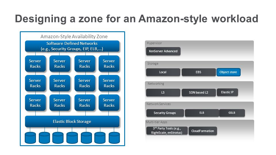 Designing a zone for an Amazon-style workload Hypervisor Storage Local EBS Networking L3 SDN based L2 Elastic IP Network Services Security Groups ELB Multi-tier Apps 3 rd Party Tools (e.g., RightScale, enStratus) XenServer Advanced Object store GSLB CloudFormation Software Defined Networks (e.g., Security Groups, EIP, ELB,...) Amazon-Style Availability Zone Server Racks Elastic Block Storage
