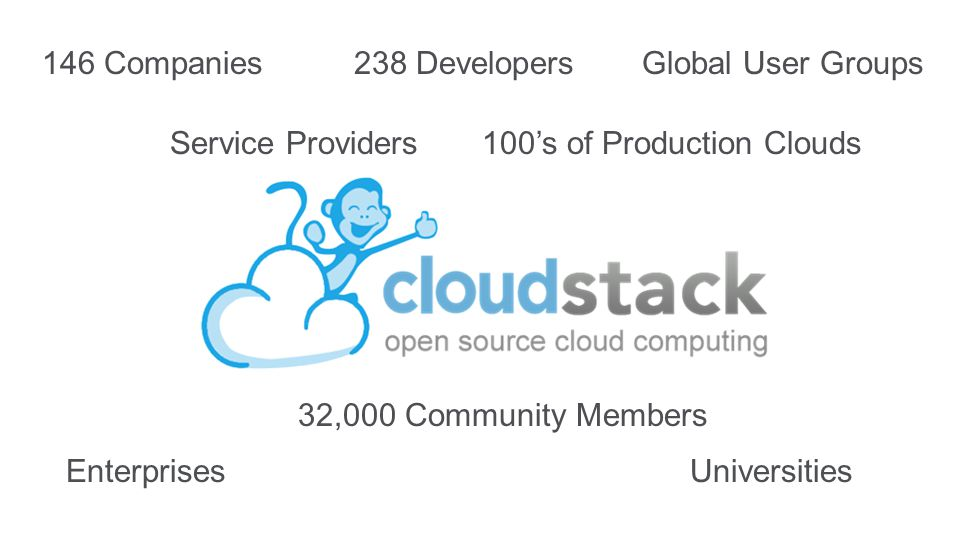 146 Companies238 Developers 100's of Production Clouds 32,000 Community Members Global User Groups Service Providers EnterprisesUniversities