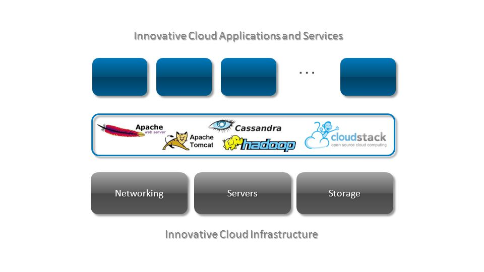 … Innovative Cloud Applications and Services ServersServersStorageStorageNetworkingNetworking Innovative Cloud Infrastructure