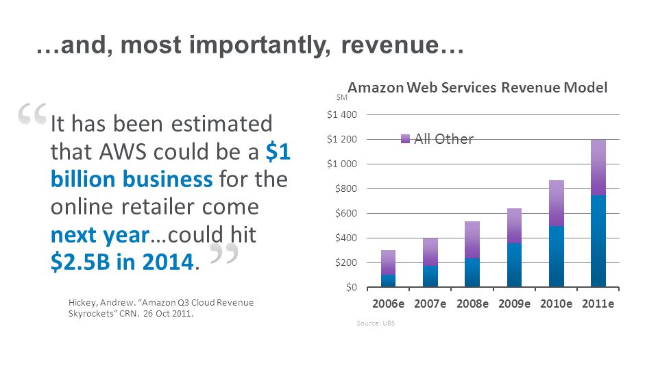 …and, most importantly, revenue… It has been estimated that AWS could be a $1 billion business for the online retailer come next year…could hit $2.5B in 2014.