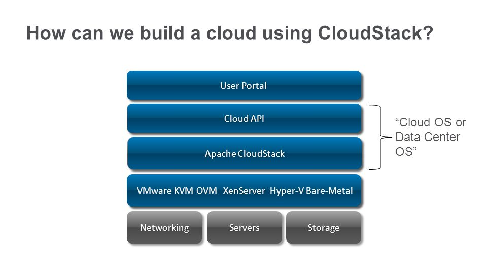 How can we build a cloud using CloudStack.