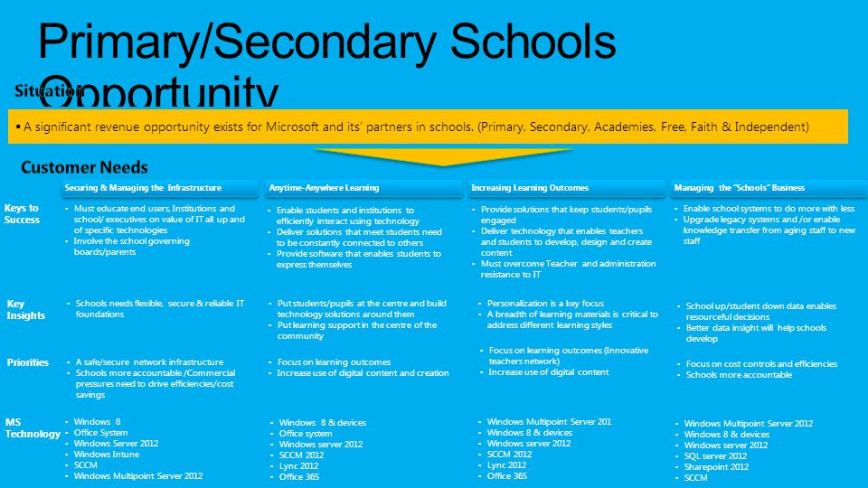 Primary/Secondary Schools Opportunity  A significant revenue opportunity exists for Microsoft and its' partners in schools.