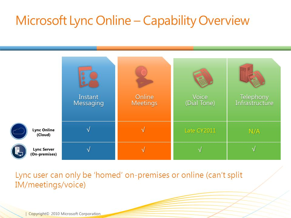 | Copyright© 2010 Microsoft Corporation Lync user can only be 'homed' on-premises or online (can't split IM/meetings/voice) Microsoft Lync Online – Ca