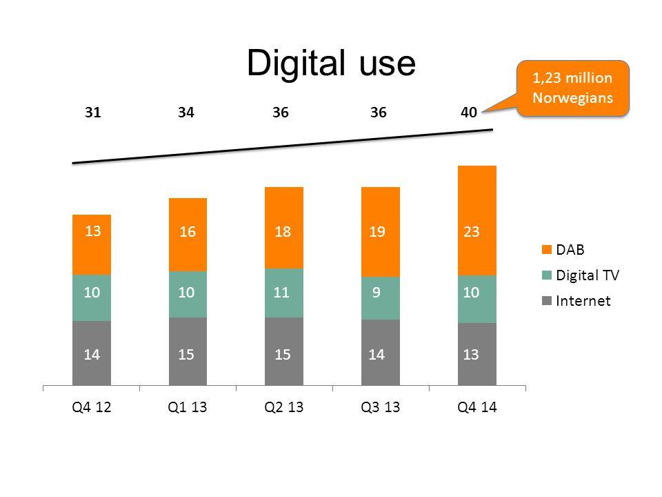 Digital use 1,23 million Norwegians 14 10 13 15 16 10 18 11 15 19 9 14 313436 40 23 10 13