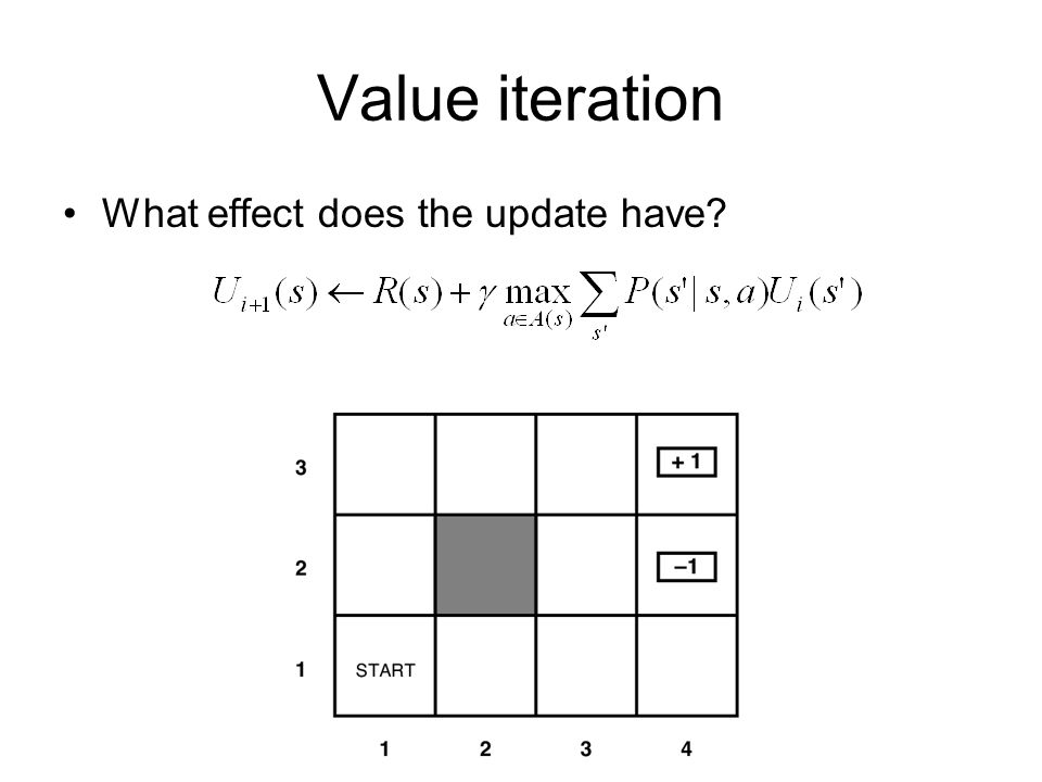 Value iteration What effect does the update have?