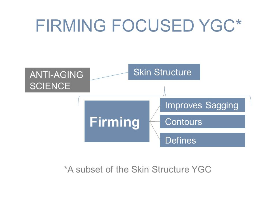 FIRMING FOCUSED YGC* ANTI-AGING SCIENCE Skin Structure Firming Improves Sagging Contours Defines *A subset of the Skin Structure YGC