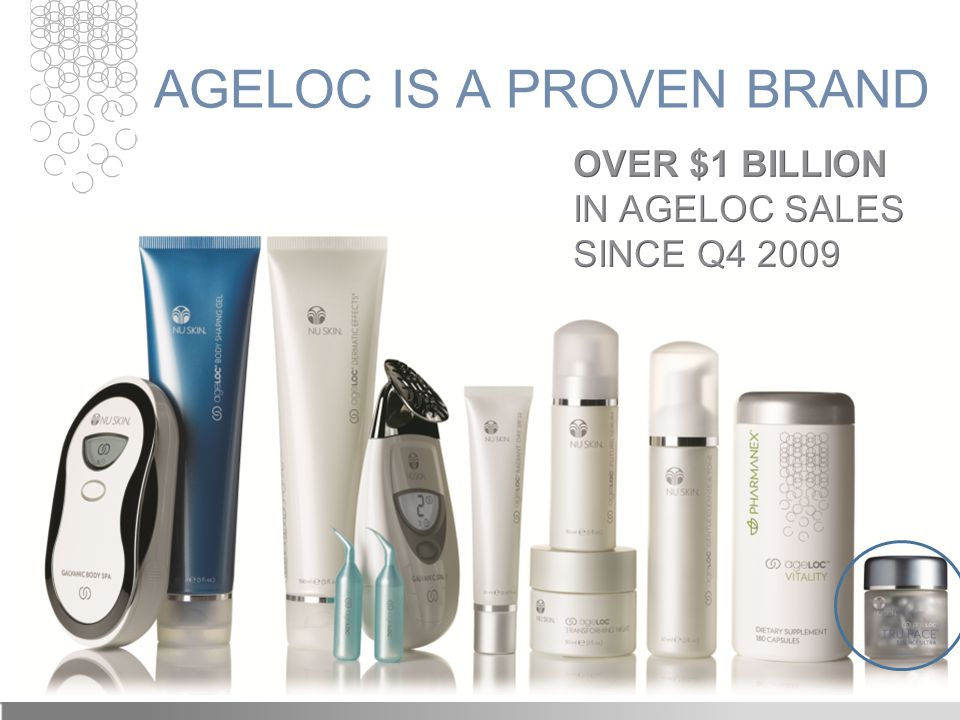 AGELOC IS A PROVEN BRAND