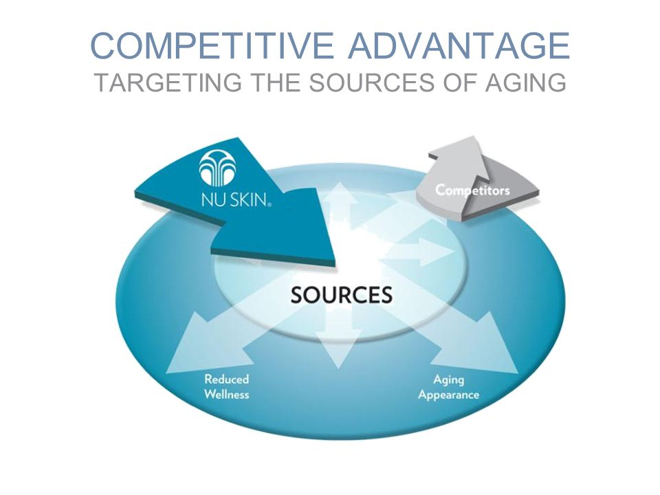 COMPETITIVE ADVANTAGE TARGETING THE SOURCES OF AGING