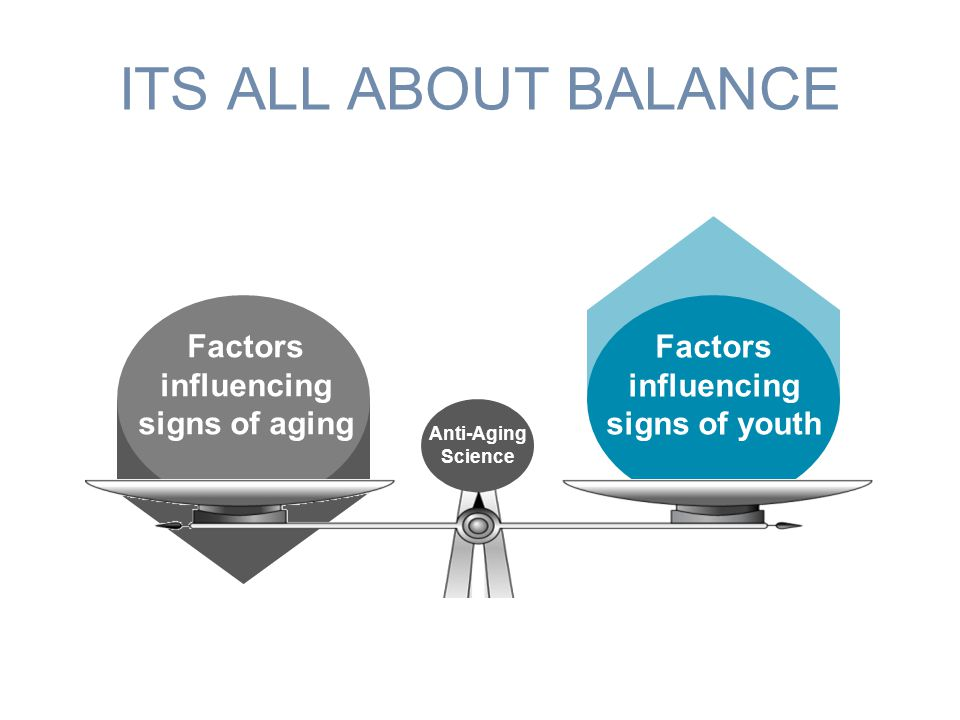 ITS ALL ABOUT BALANCE Factors influencing signs of youth Factors influencing signs of aging Anti- aging science Anti-Aging Science